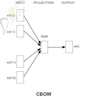 CBOW整体结构图