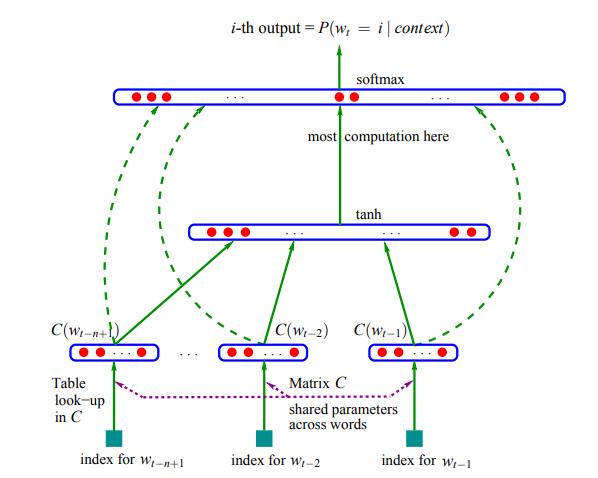 NNLM整体框架图