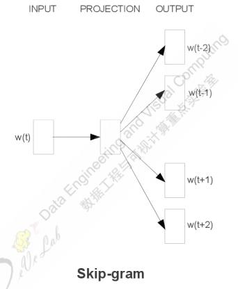 Skip-Gram流程图